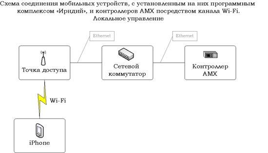 Схема локального управления