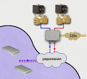 Комплект защиты от протечек воды AS016