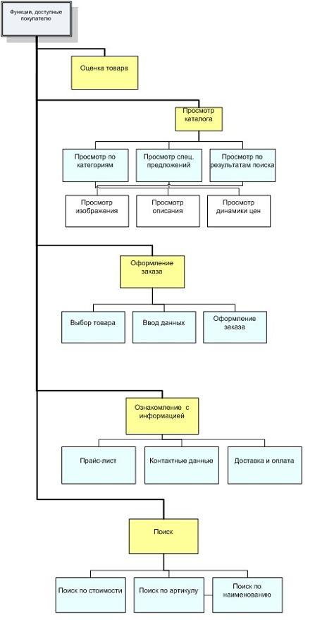 Дерево функций системы доступных покупателю