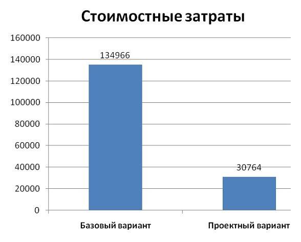 Диаграмма изменения стоимостных затрат
