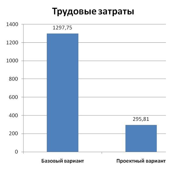 Диаграмма изменения трудовых затрат