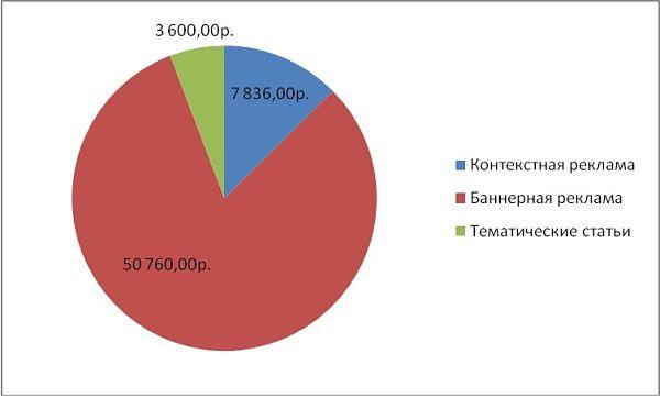 Диаграмма распределения расходов рекламной кампании