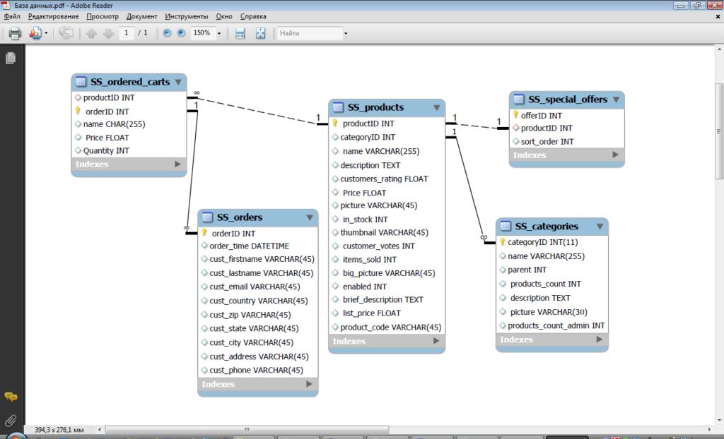ER-диаграмма базы данных