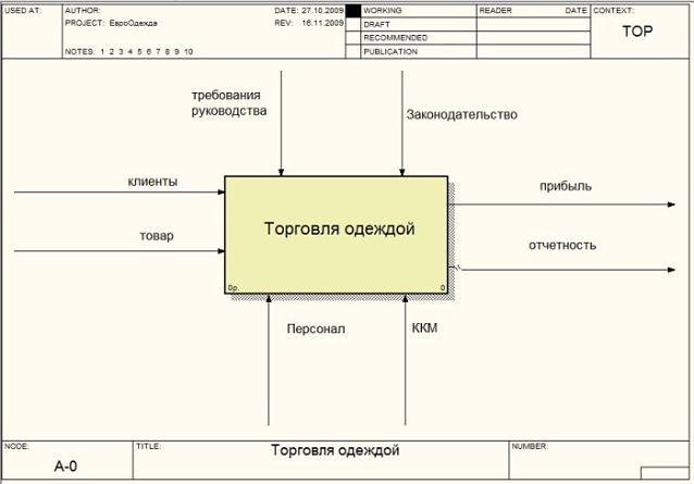 Характеристика основного бизнес-процесса ООО «Евроодежда»