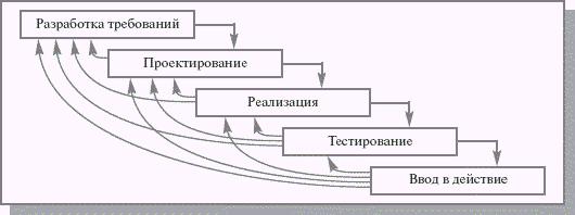 Поэтапная модель с промежуточным контролем