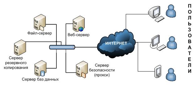 Схема хостиноговой площадки
