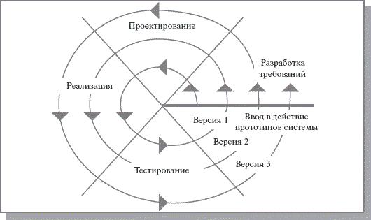 Спиральная модель ЖЦ ИС