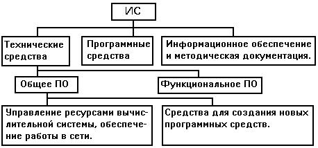 Структура программного обеспечения