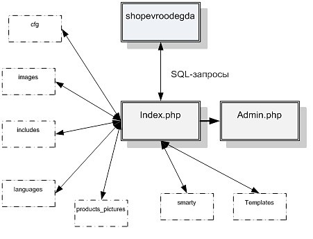 Структурная схема пакета