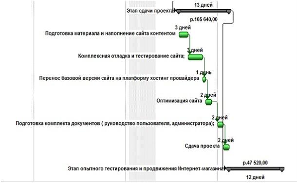 Временная характеристика этапа сдачи проекта