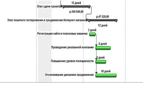 Временные характеристики этапа опытного тестирования и продвижения интернет-магазина
