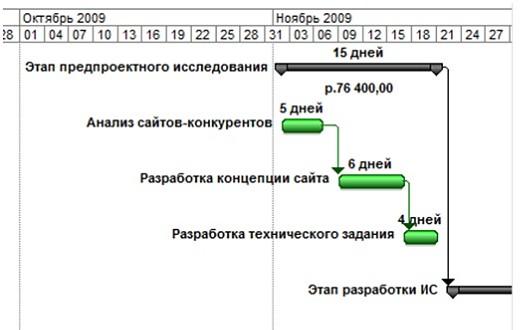 Временные характеристики этапа предпроектного исследования