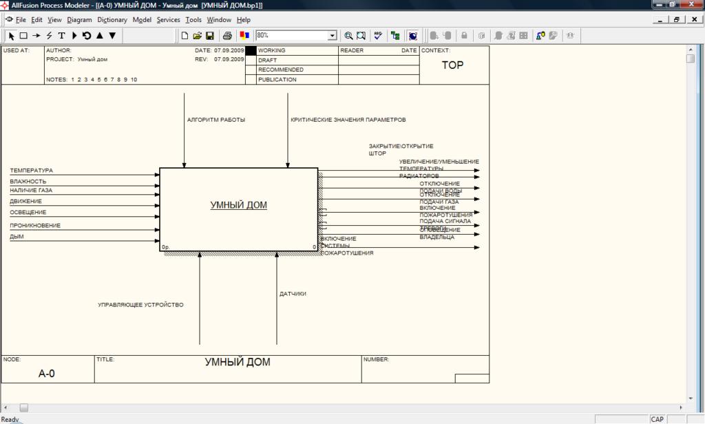 Функциональная модель системы