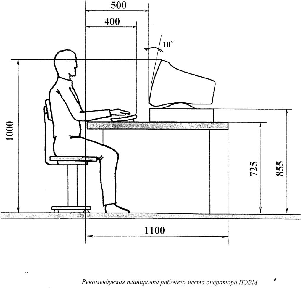 Рекомендуемая планировка рабочего места оператора ПК