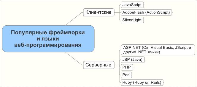 Языки веб-программирования