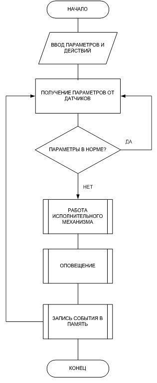 Алгоритм работы системы