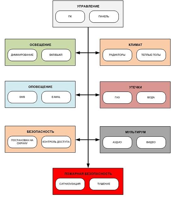 Функциональная схема умный дом