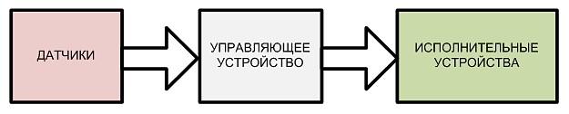 """Развитие модели """"Умный дом"""""""