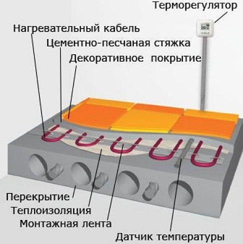Устройство тёплого пола с греющим кабелем