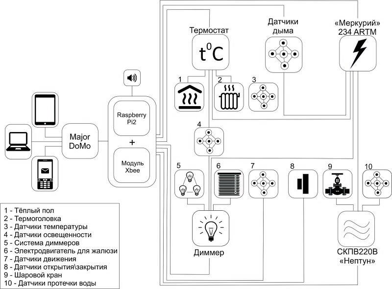 Структурная схема разработанной системы умный дом