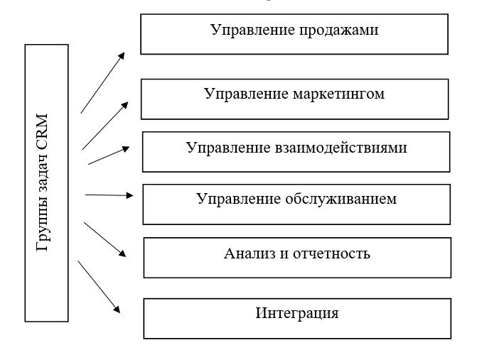 Задачи которые решает СRM