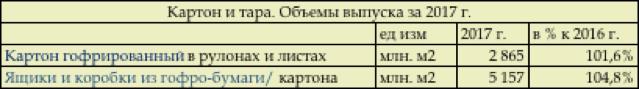 Объем выпуска картона и тары