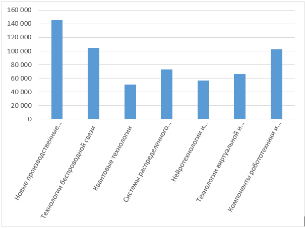 Бюджет СЦТ по ДК в привязке к инструментам поддержки