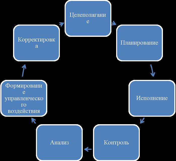 Стадии процесса менеджмента
