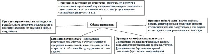 Общие принципы управления