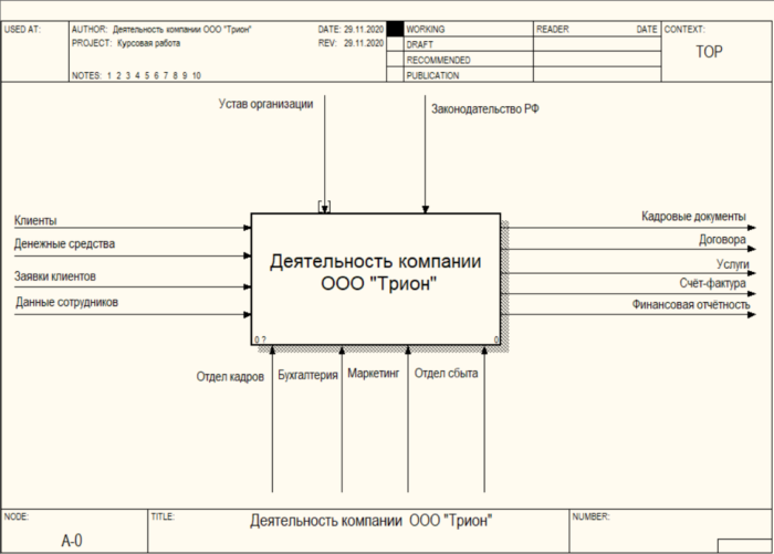 Деятельность организации в методологии IDEF0