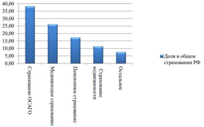 Популярность услуг страхования