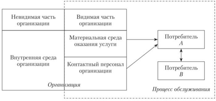 Модель Эйглие и Лангеарда