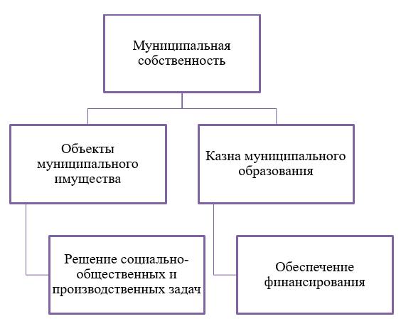 Разделение муниципальной собственности