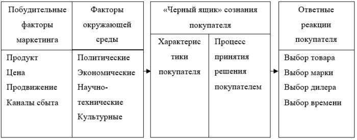 Модель покупательского поведения