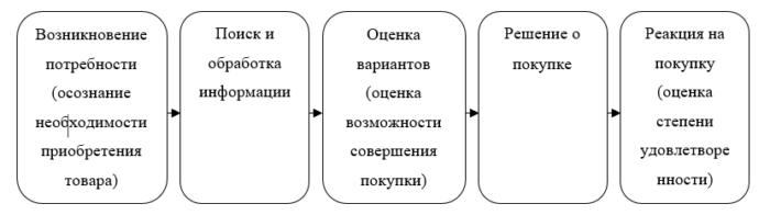 Этапы решения о покупке