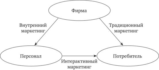Треугольная модель маркетинга услуг Котлера