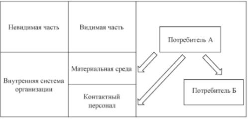 Модель маркетинга услуг