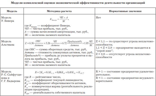 Модели оценки экономической эффективности