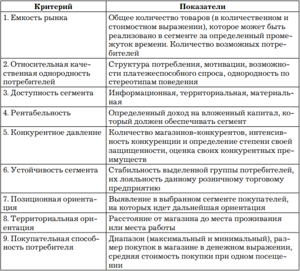 Критерии оценки сегмента розничного предприятия