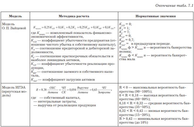 Модели комплексной оценки экономической эффективности