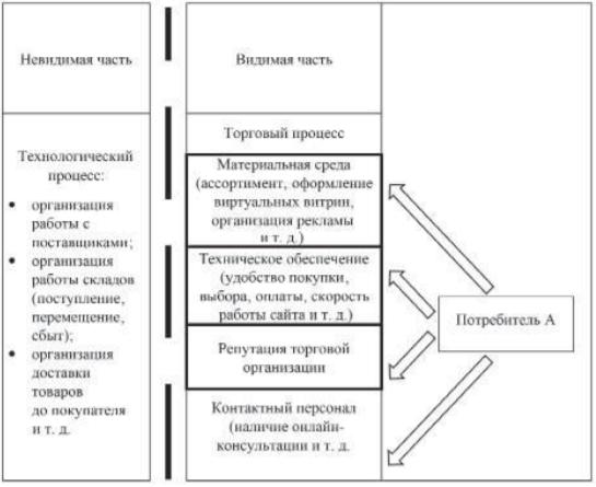 Модель процесса в электронной торговле