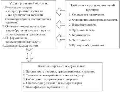 Место качества торгового обслуживания в структуре услуг розничной торговли