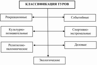Классификация туров