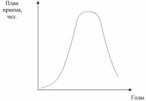 Кривая увлечения
