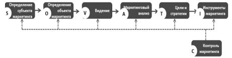 Управление процессом маркетинга