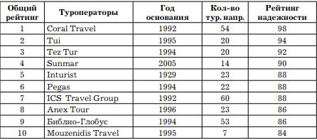 Рейтинг туроператоров России