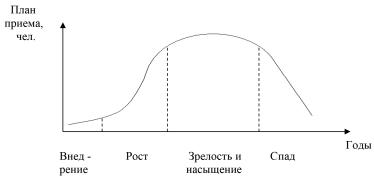 Традиционная кривая жизненного цикла образовательной услуги